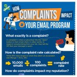 how complaint impact your email program