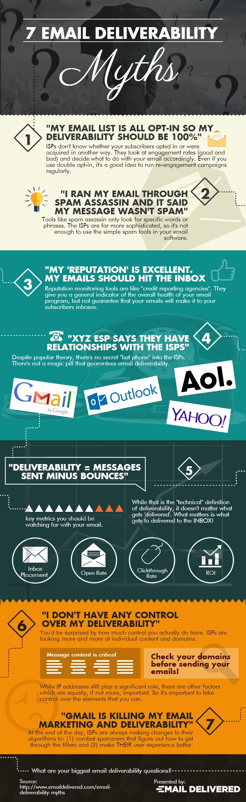 7 Email Deliverability Myths
